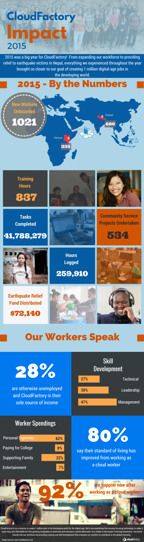 Social Impact Report 2015