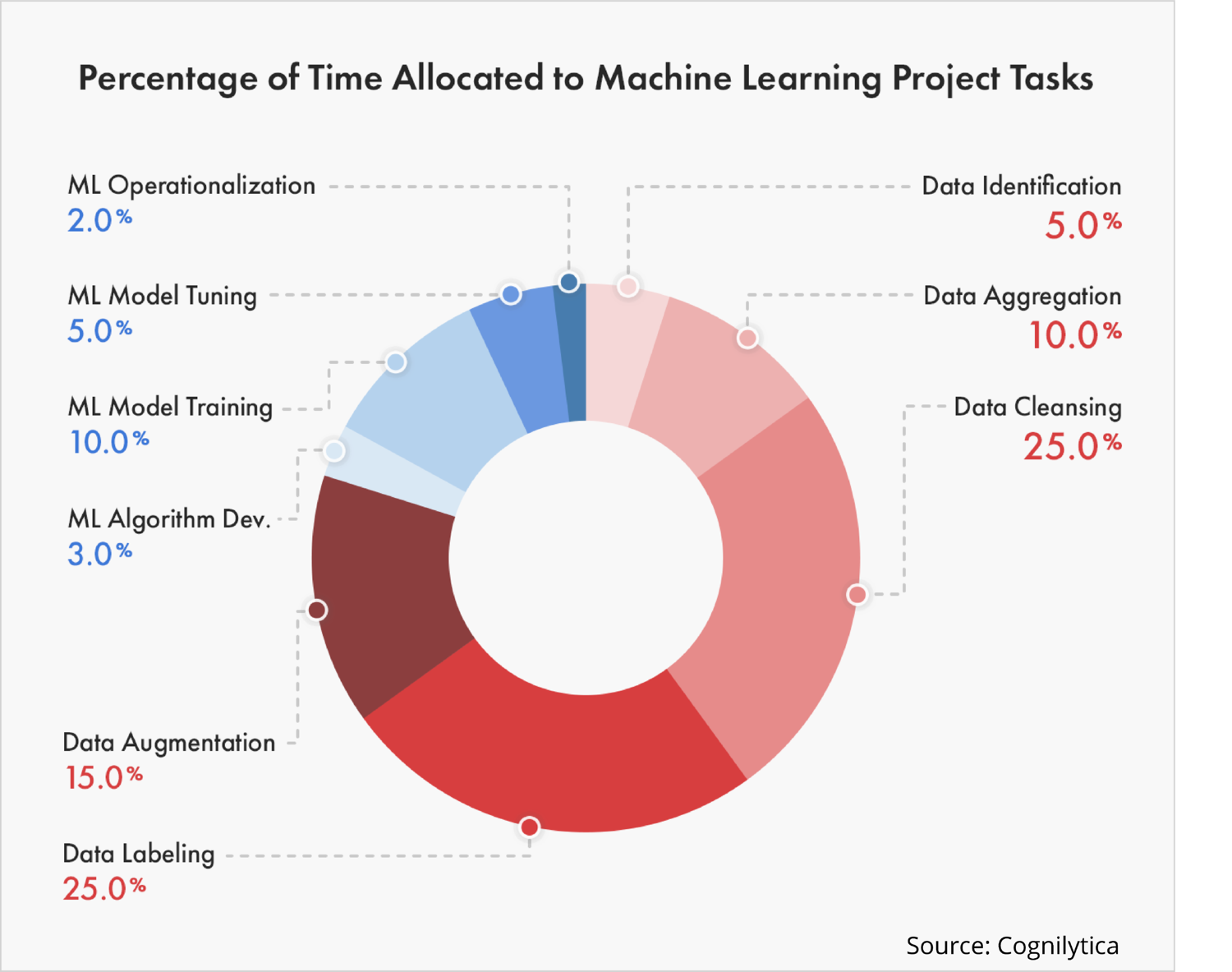 Percentage of Time Allocated to Machine Learning Project Tasks