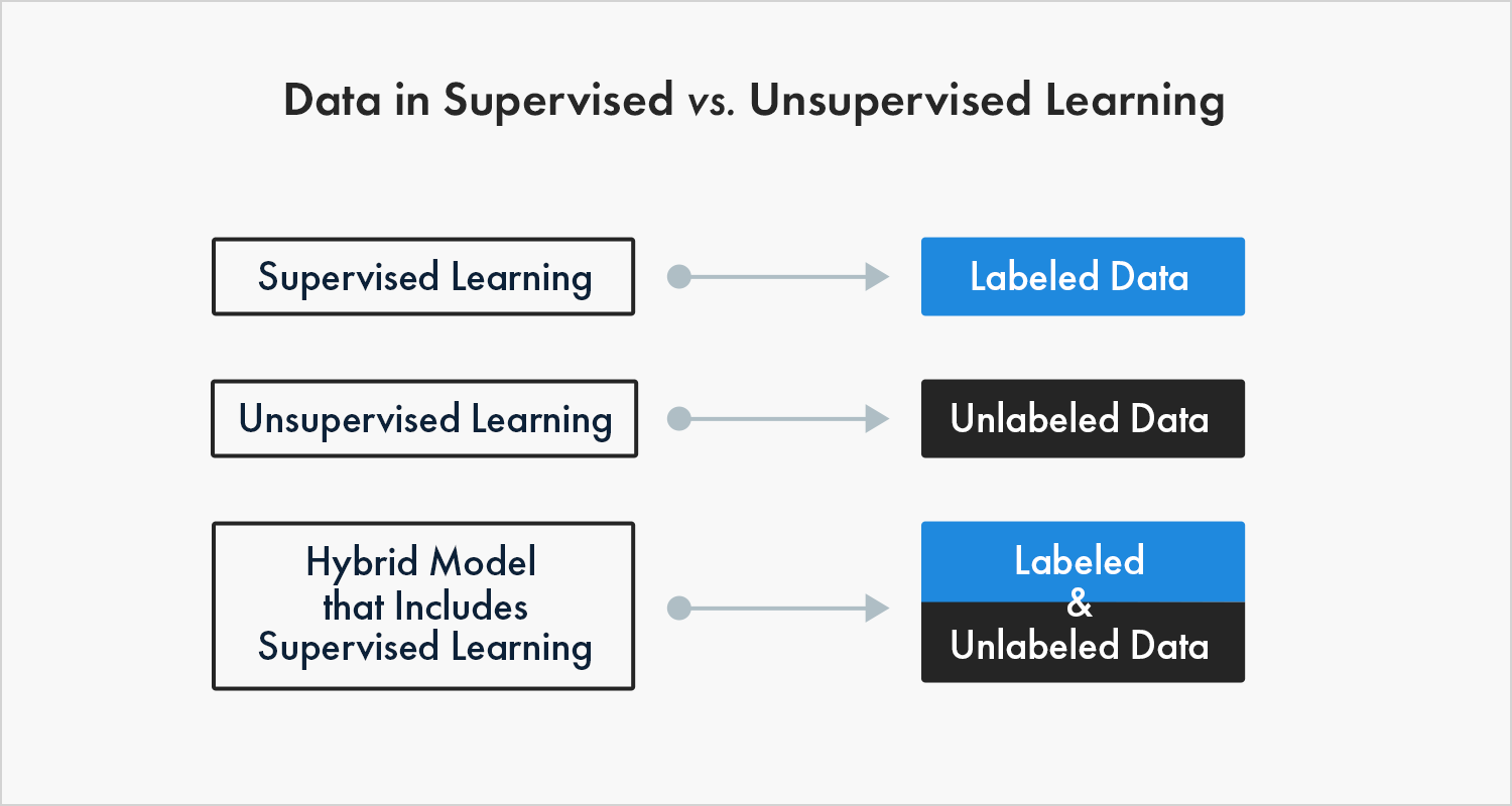 Compare between data in supervised vs unsupervised learning