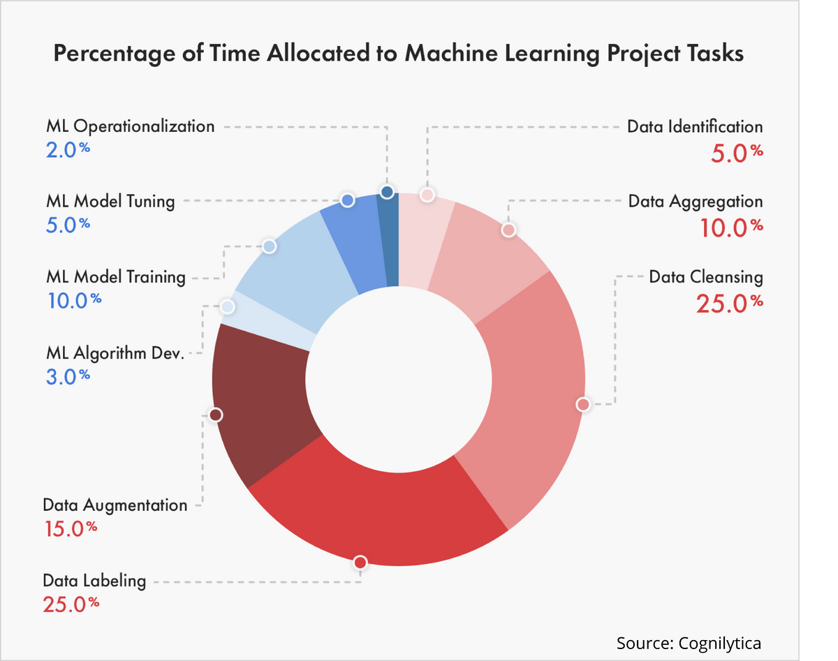 Percentage of Time Allocated to Machine Learning Project Tasks Source: Cognilytica