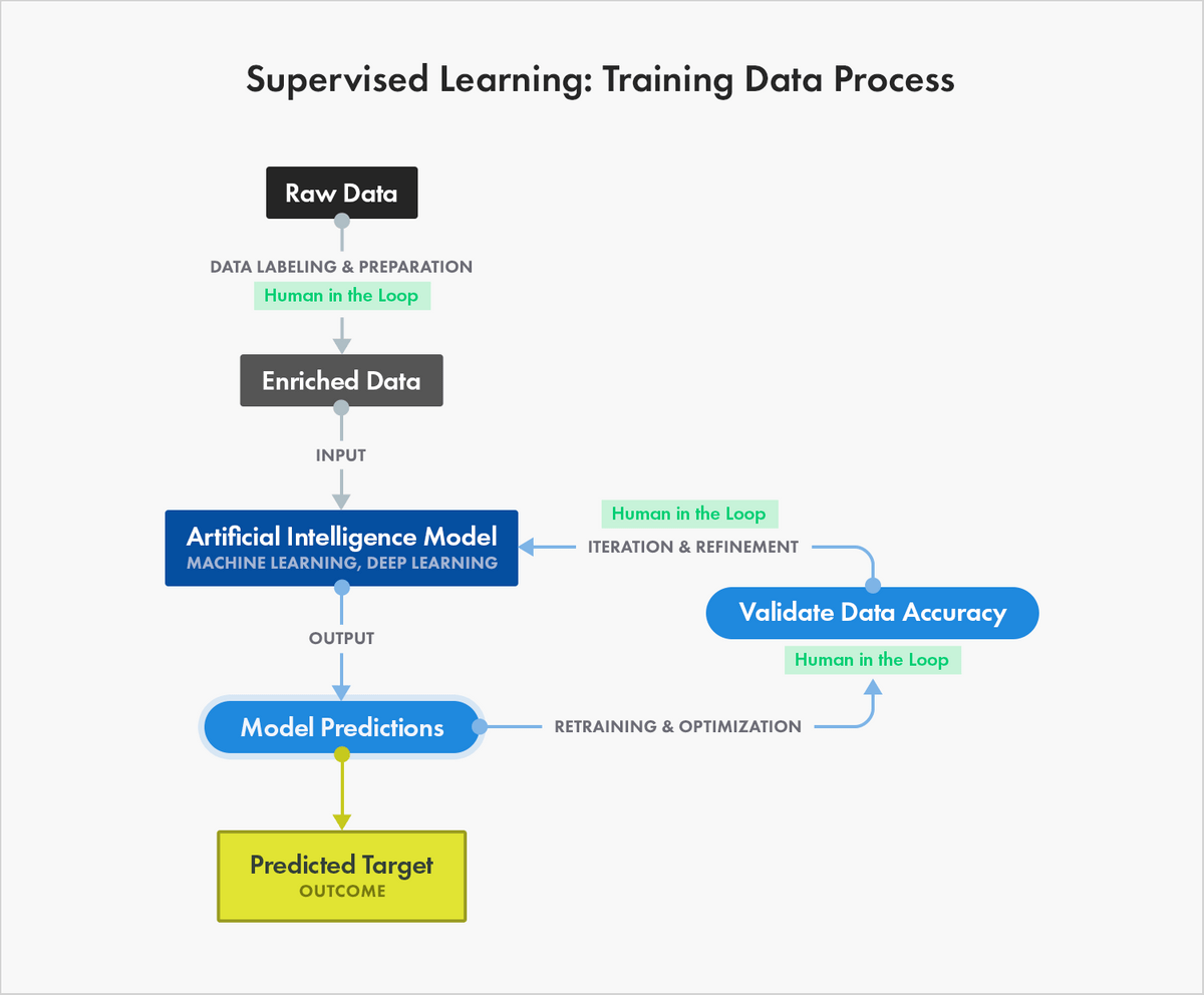 Training data process for supervised learning