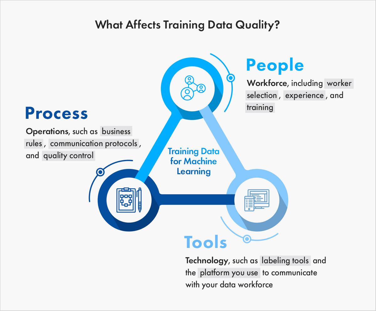 factors that affects training data quality