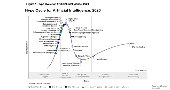 Gartner Hype Cycle for Artificial Intelligence, 2020