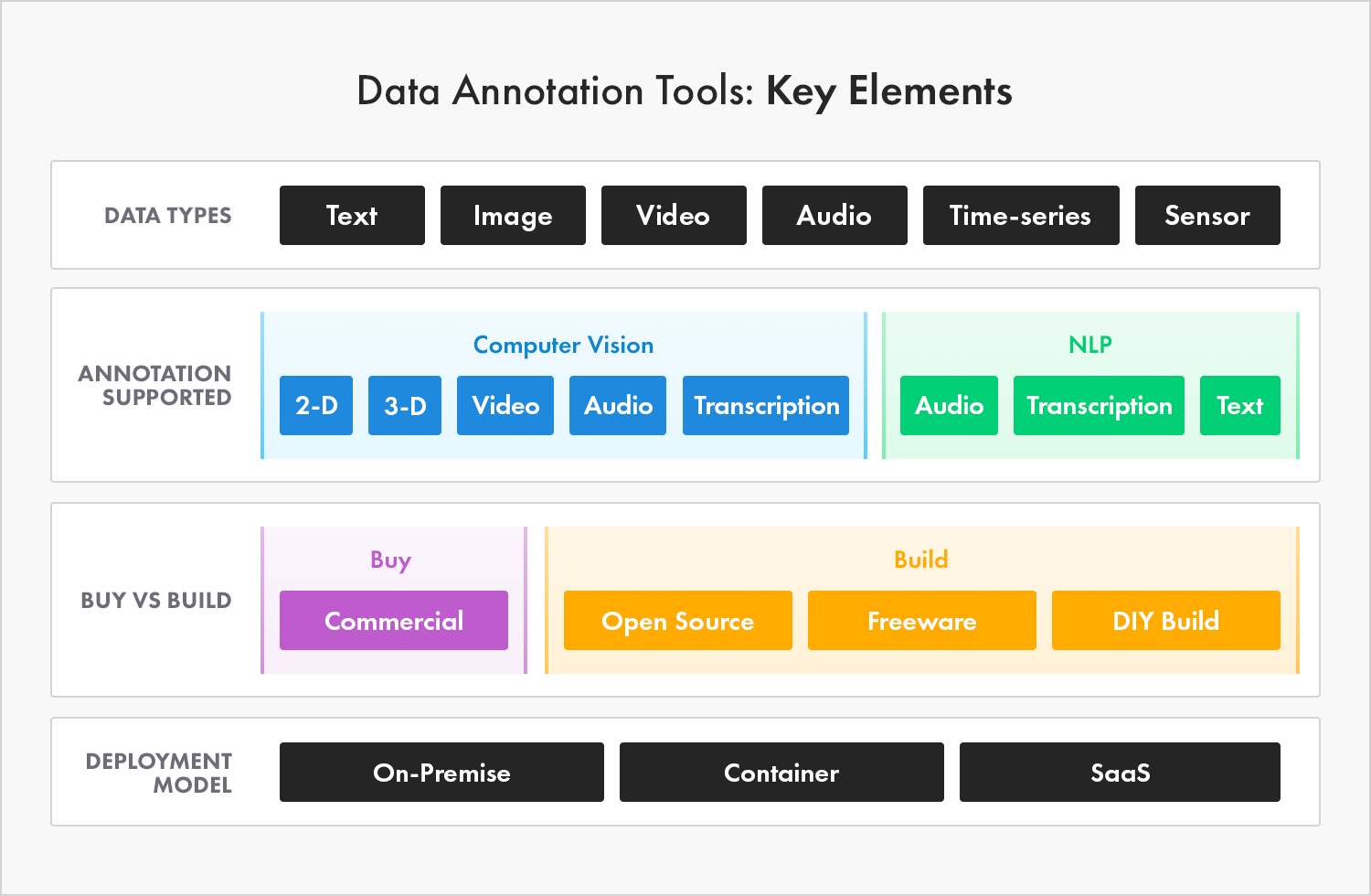 Data annotation tools have these key elements: They can be used to annotate many data types, including text, image, video, audio, time-series, and sensor data. They support annotation for 2-D, 3-D, video, audio, transcription, and text. You can buy a commercially-available data annotation tool, you can take a do-it-yourself approach and build your own, or you can use open source or freeware to create and tailor a data annotation tool for your use case. Deployment models for data annotation tools are on-premise (local), container, SaaS, and Kubernetes - or some combination.