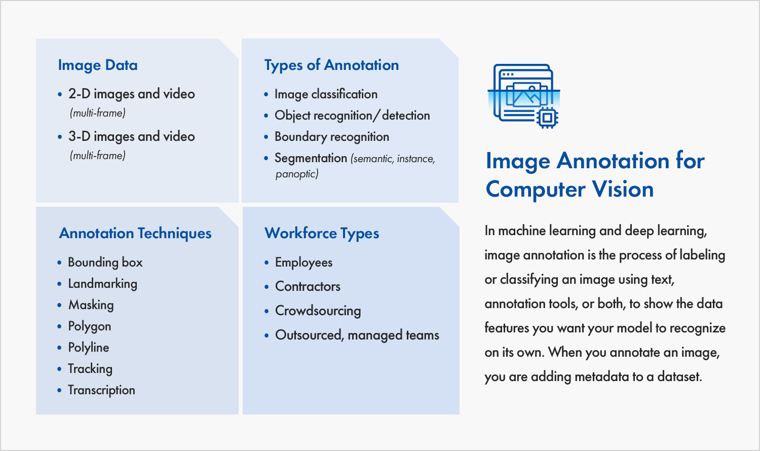 This image is an overview of the data types, annotation types, annotation techniques, and workforce types used in image annotation for computer vision. Image data includes two-dimensional images and video and three-dimensional images and video. Videos are multi-frame. Types of annotations include: image classification, object recognition or detection, segmentation (which can be semantic, instance, or panoptic), and boundary recognition. Annotation techniques include bounding boxes, landmarking, masking, polygon, polyline, tracking, and transcription. Workforce types include employees, contractors, crowdsourcing, and outsourced managed teams.