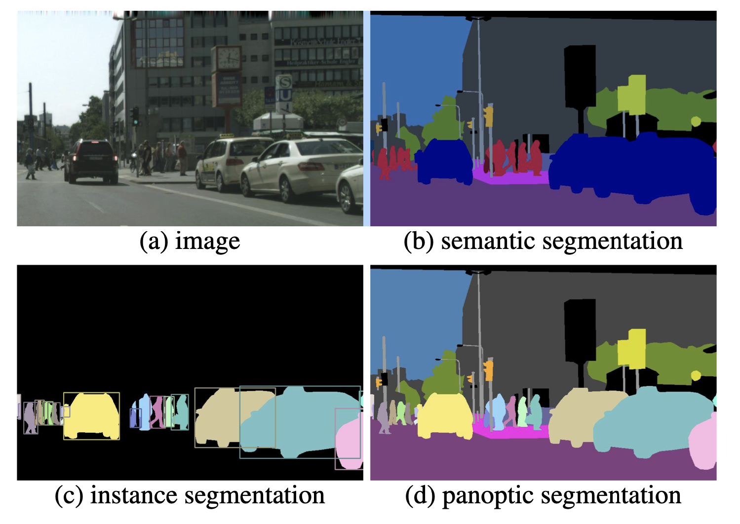 There are four images depicting a street scene: one is an original image, and the others show three kinds of segmentation that can be applied in image annotation. In this example, the objects of interest are the cars and the people. Image (a) is the original image. In image (b), the people and the cars are annotated as the foreground and the street, buildings, and traffic signs are annotated as the background. This is semantic segmentation. In image (c), the people and cars are annotated in a way that makes it possible to count them. This is instance segmentation. In image (d), the people and cars are annotated individually so they can be counted, and the street, building and traffic signs are visible as the background. Photo credit: Panoptic Segmentation, CVPR 2019