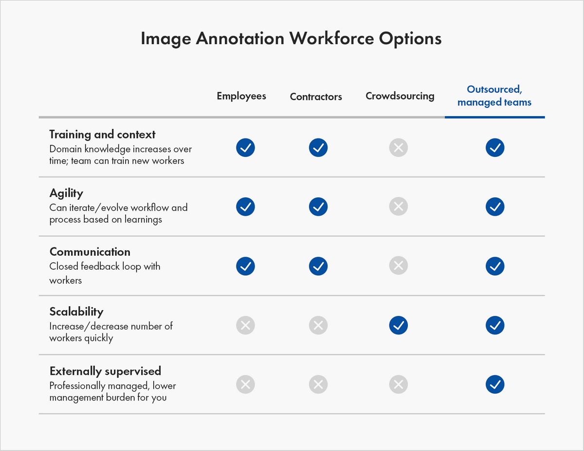 This is a table that shows workforce options for image annotation: employees, contractors, crowdsourcing, and outsourced managed teams. Green check marks show the benefits of each option. Employees, contractors, and outsourced managed teams provide the most training and context, which refers to their ability to train new workers and increase domain knowledge as they work with your data. They provide the most agility to iterate your workflow and process based on learnings. They also can provide a closed feedback loop with workers for more effective communication. Crowdsourcing and outsourced managed teams can provide the scalability to increase or decrease the number of workers quickly. Only outsourced, managed teams provide all of these qualities, plus they are externally supervised, which lowers your workforce management burden.
